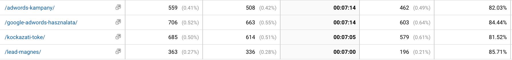bounce rate és time on site kapcsolatát magyarázó GA screenshot