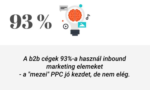 b2b google adwords hirdetés info kártya inbound népszerűsége b2b marketingben 93%