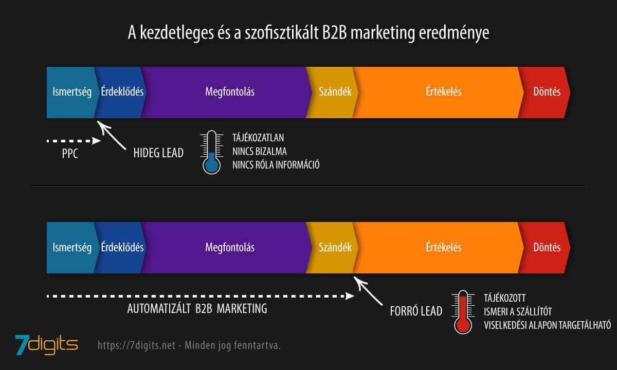 b2b értékesítés diagramja helyes és helytelen marketinggel