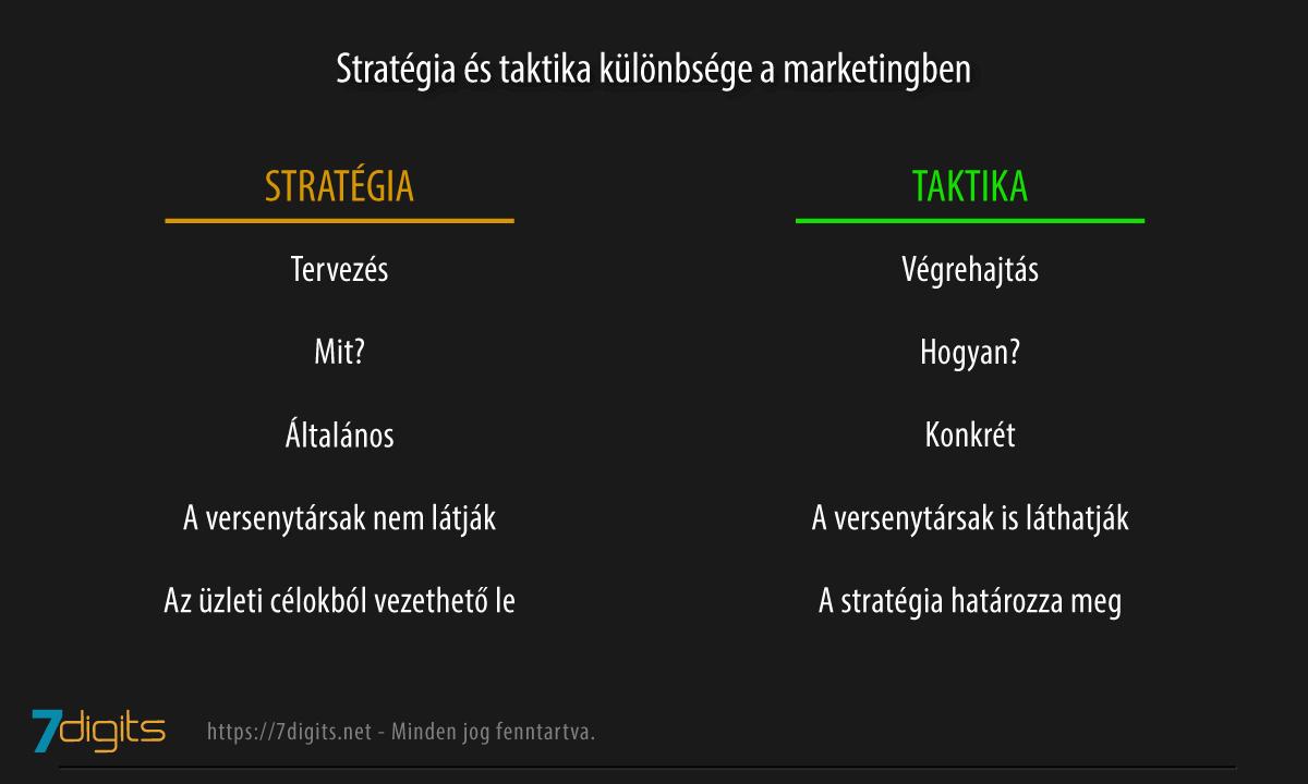 marketing stratégia és taktikák összehasonlítása