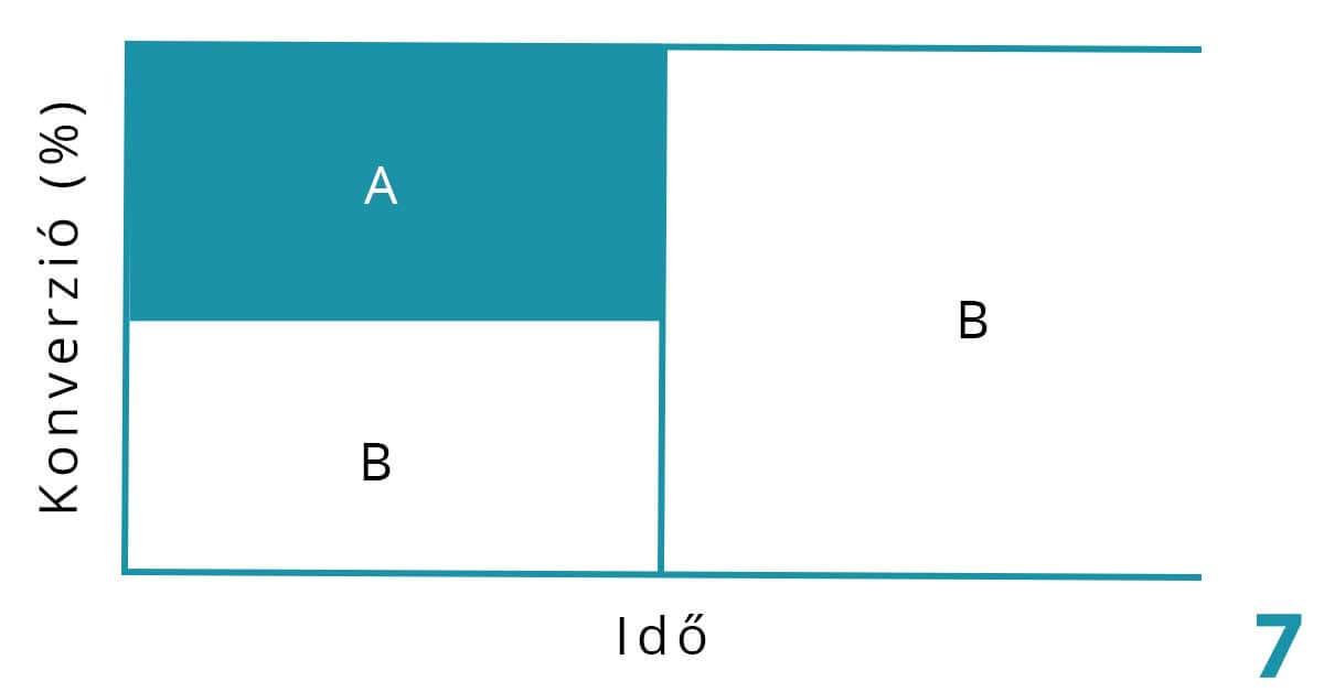 normál a/b teszt