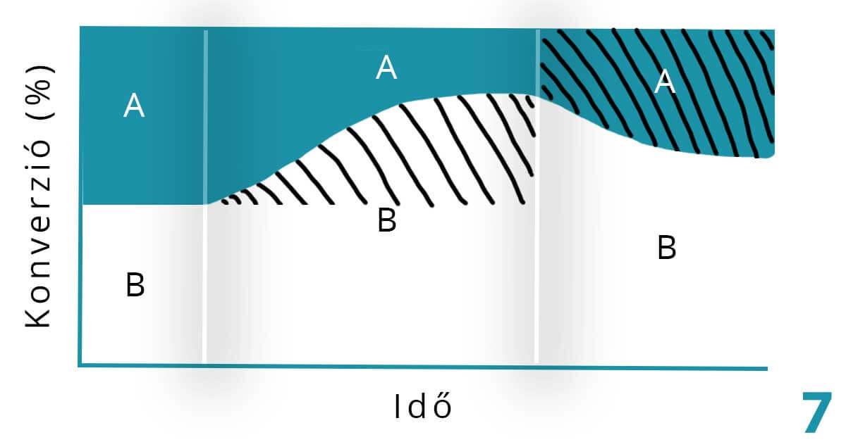prediktív a/b teszt