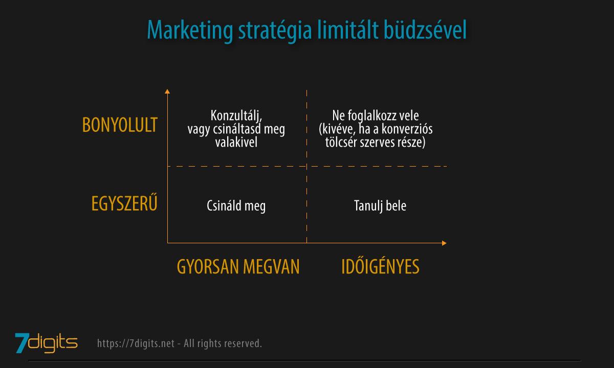 marketing alapismeretek arról, hogy mit csinálj és mit ne csinálj - táblázat
