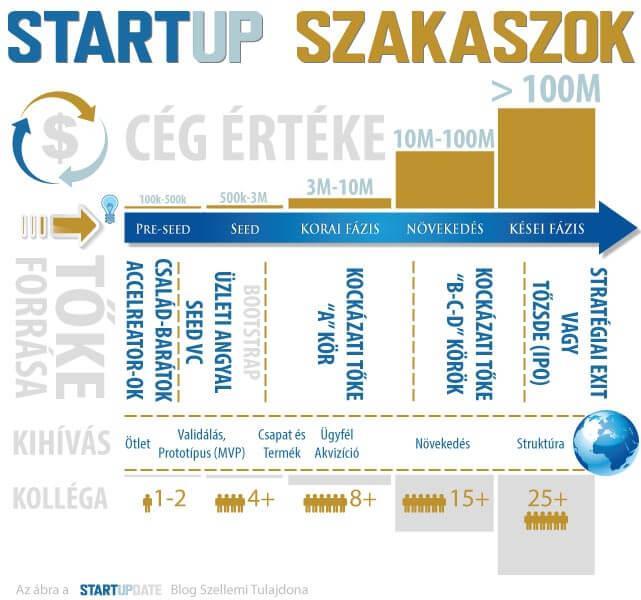 startup szakaszok egy startup vállalkozás indítását követően