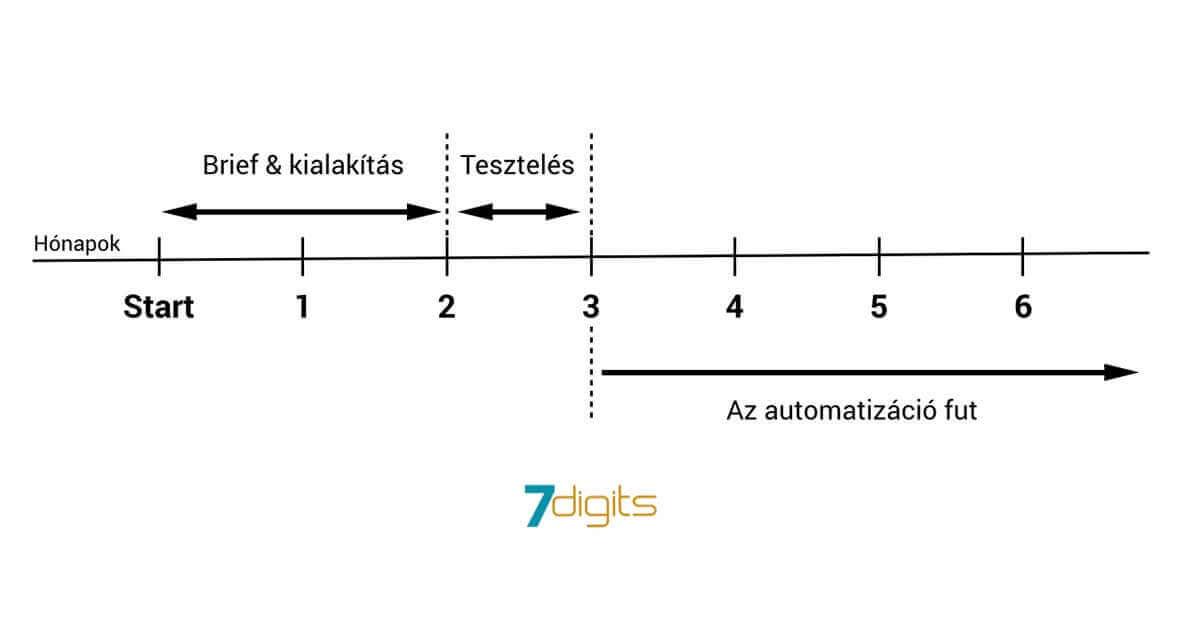 automatizáció idővonal