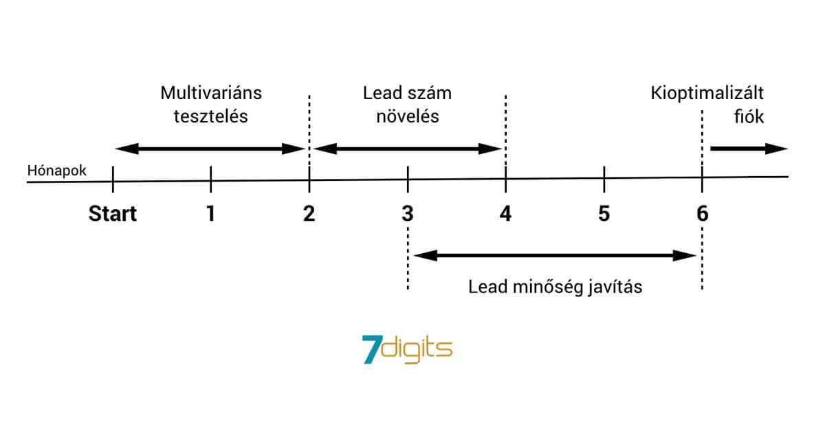 lead generálás idővonal