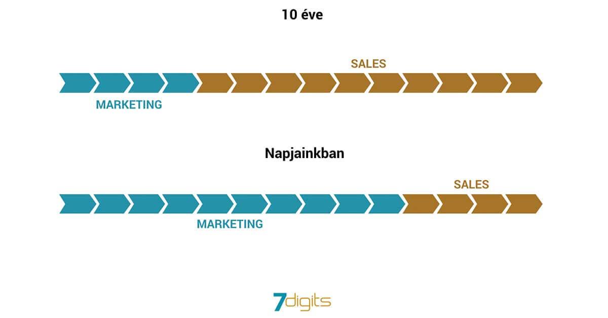 sales ciklus