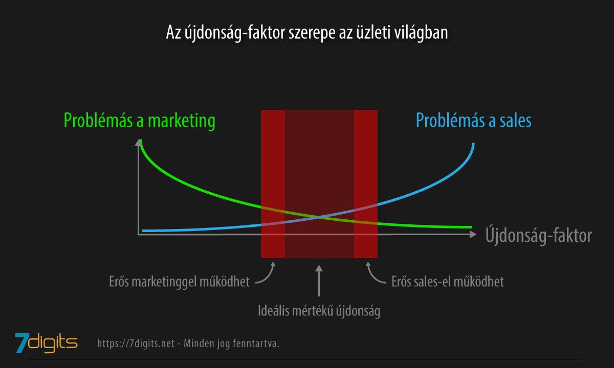 Újdonságok kezelése a marketingben - értékesítés és pszichológiai marketing
