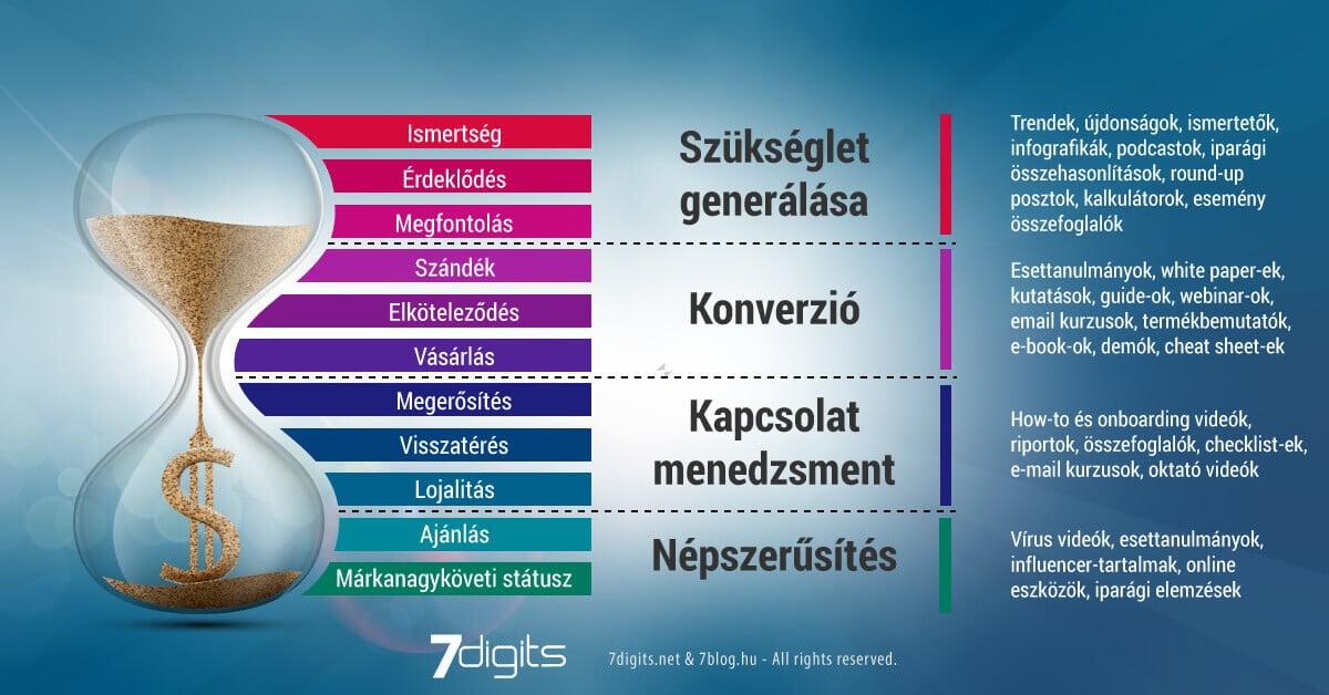 tartalmak szerepe az online b2b marketingben